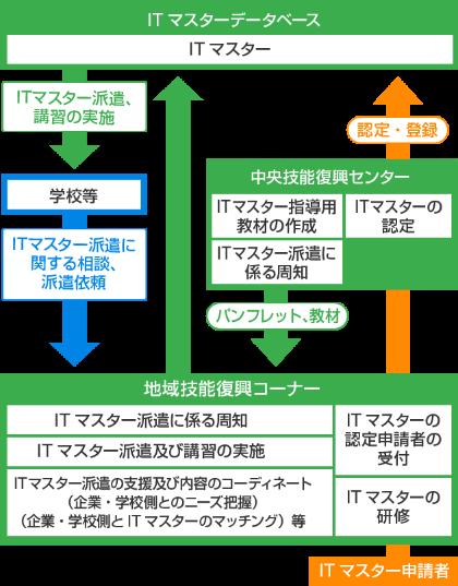 ITマスター制度説明画像